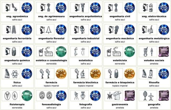 Anel de formatura, pedras preciosas e símbolos
