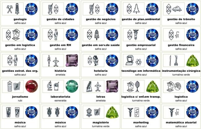 Anel de formatura: Símbolos e gemas representativos de cada curso
