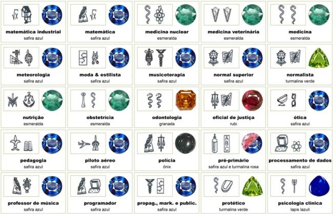 Anel de formatura, pedras preciosas e simbolos