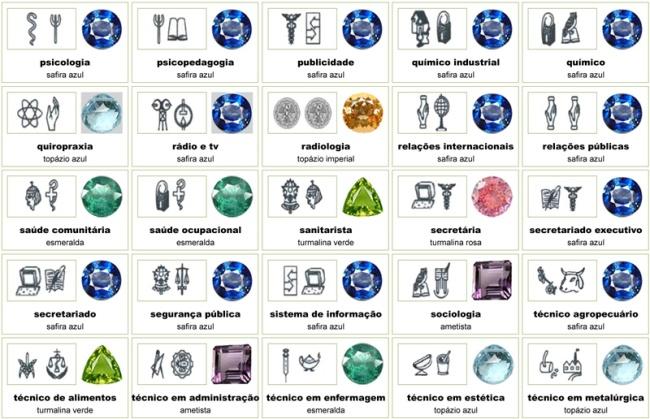 Anel de formatura, pedras preciosas e simbolismo