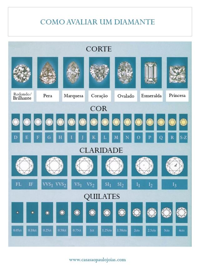como avaliar um diamante